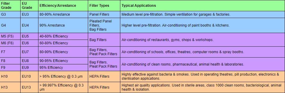 ventilation standard